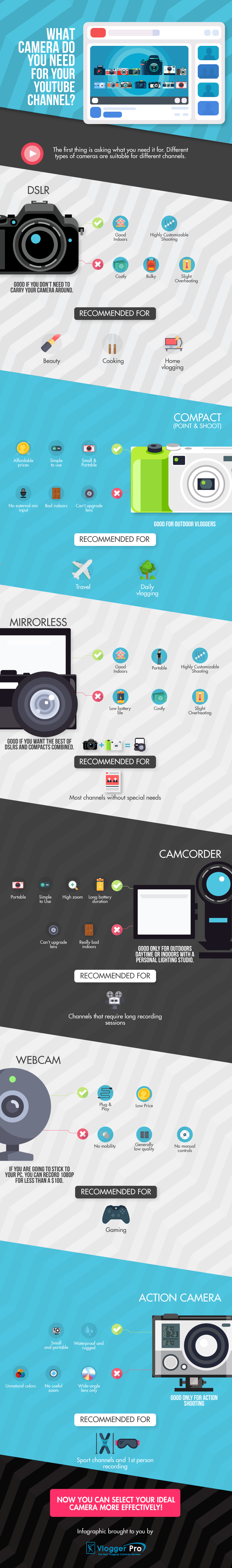 infographic: how to choose between the best youtube cameras types