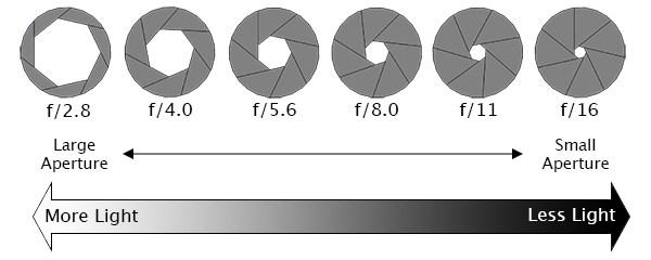 how aperture works in vlogging lenses