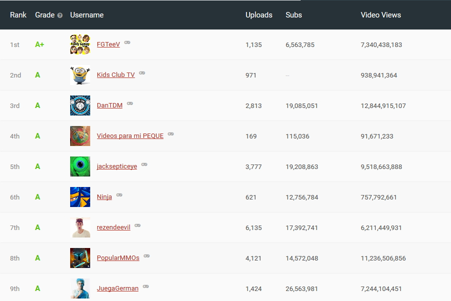 top gaming channels on youtube