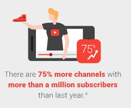 amount of channels with more than a million subscribers