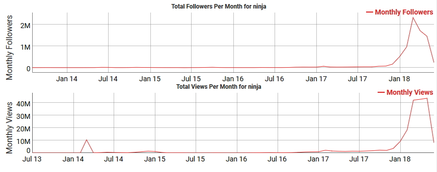 ninja channel growth