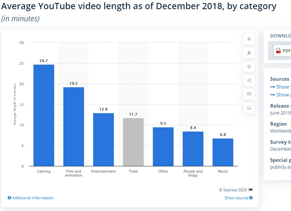 average youtube video length by category 2018