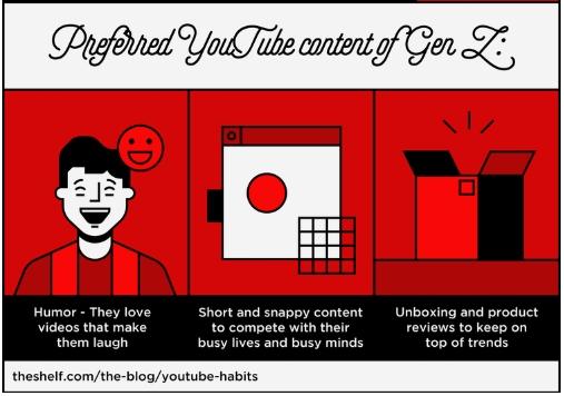 gen z youtube videos preferred