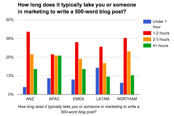 How long it takes to write a 500 word blog post