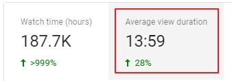 youtube high average view duration