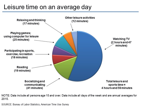 americans leisure time on an average day